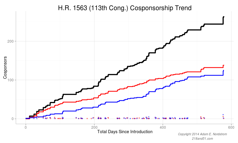 H.R. 1563 Cosponsor timeline showing large bump in cosponsorships after the election recess.