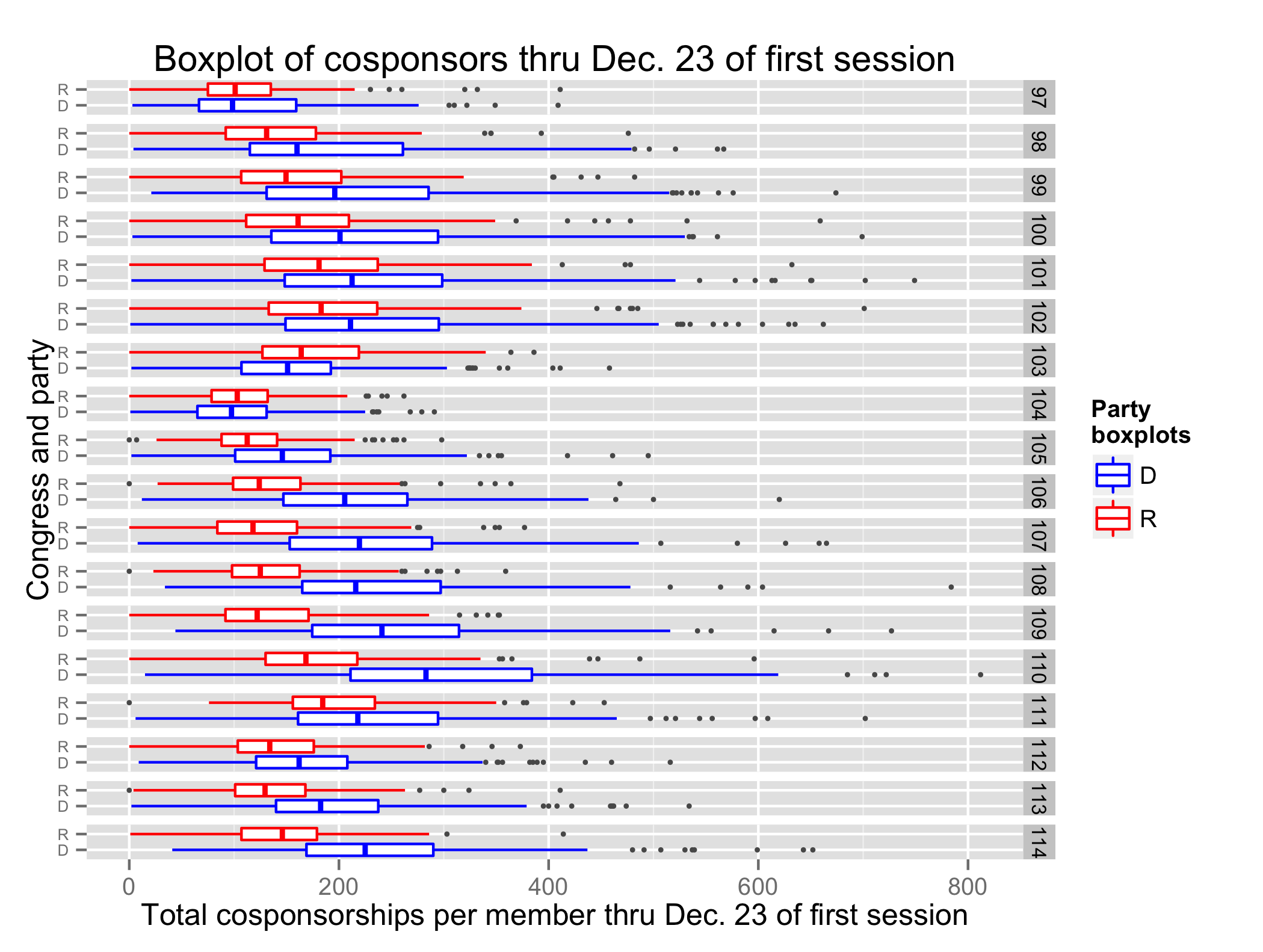 Boxplot of cosponsors by congress and party through Dec. 23 of the first session of each congress